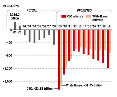 President Barack Obama has repeatedly claimed that his budget would cut the deficit by half by the end of his term. But as Heritage analyst Brian Riedl has pointed out, given that Obama has already helped quadruple the deficit with his stimulus package, pledging to halve it by 2013 is hardly ambitious.